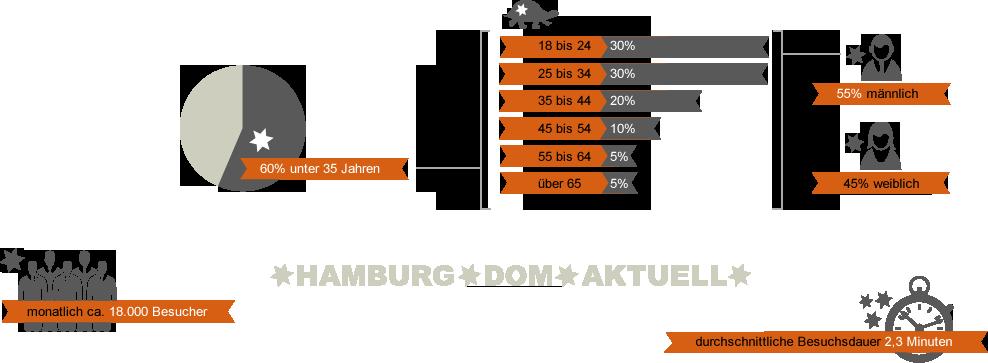 Werben auf Hamburg-Dom-Aktuell.de